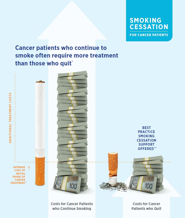 infographic that compares costs for cancer patients who continue smoking with costs for those who quit
