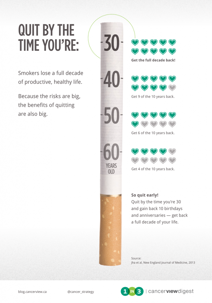 10 years of a productive, healthy life will be gained back by a 30-year-old who quits smoking